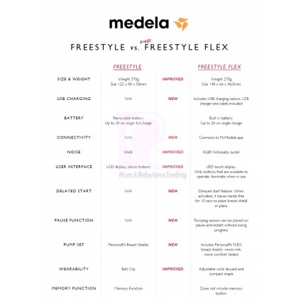 Medela Freestyle Flex USB Rechargeable Double Electric Breast Pump with Cooler Bag (2 Years Warranty by Lactaequip)
